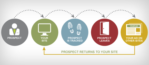 estrategia de remarketing marketing online