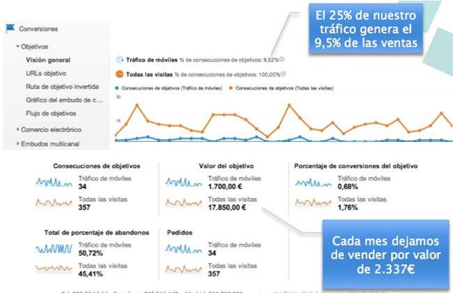analitica y resultados de tráfico móvil