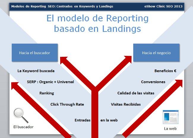 sistema de reporting centrado en landing SEO