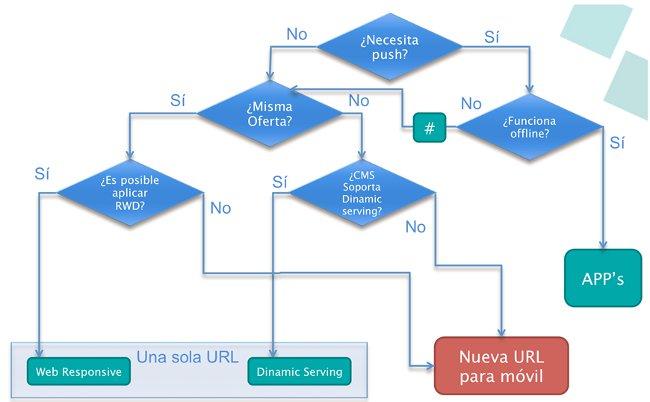 ventajas web responsive design