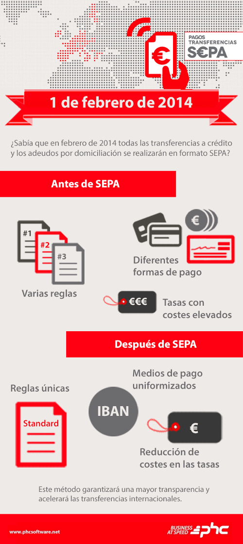 transferencia SEPA infografia